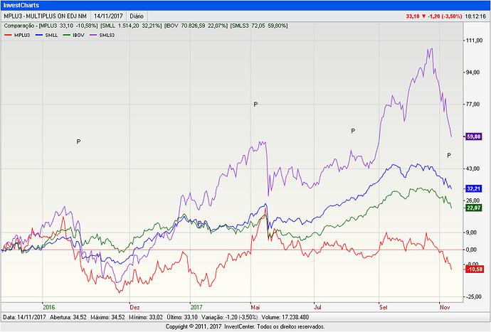 InvestCharts-MPLU3