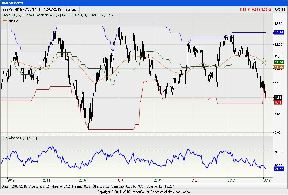 InvestCharts-BEEF3