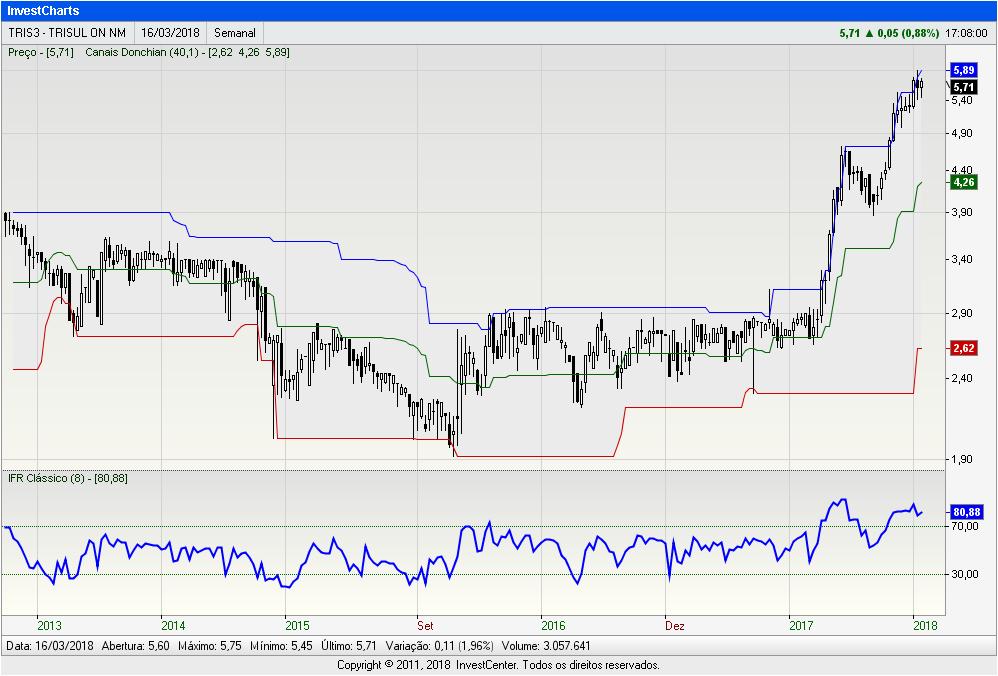 InvestCharts-TRIS3