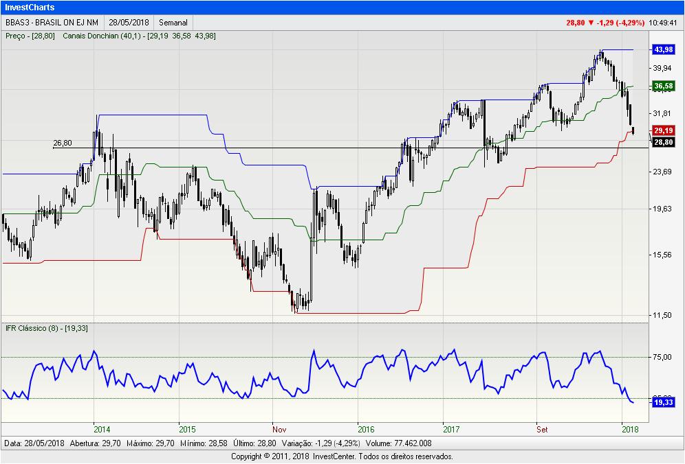 InvestCharts-BBAS3
