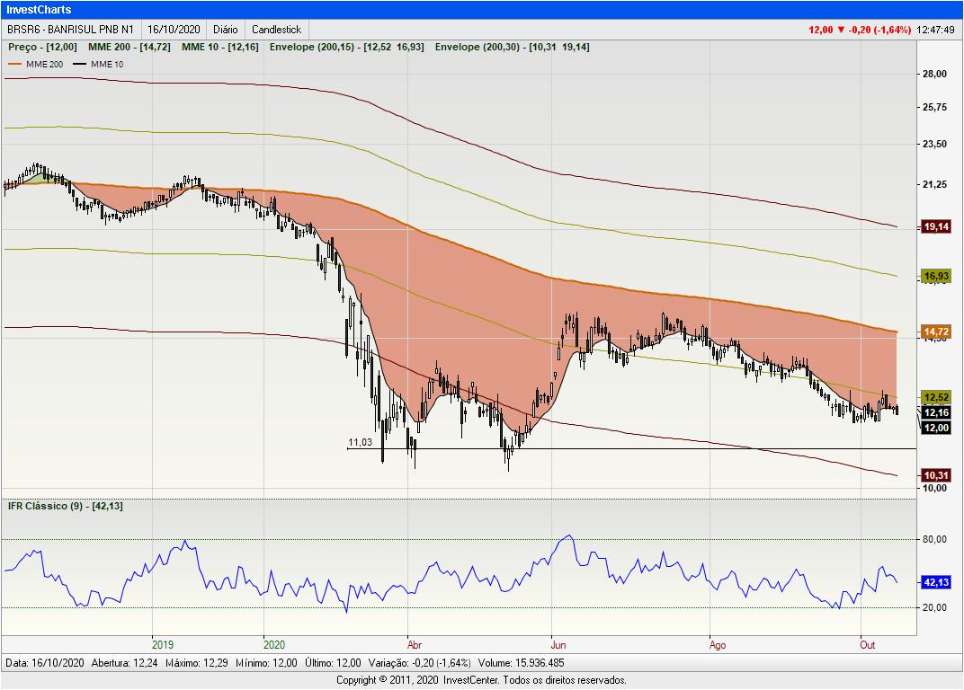 InvestCharts-BRSR6