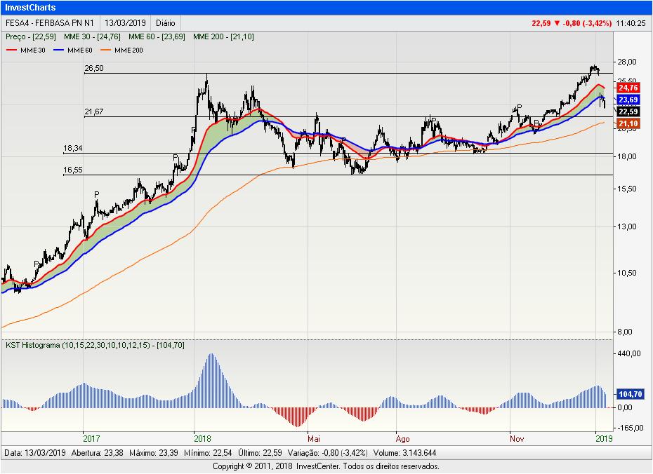InvestCharts-FESA42