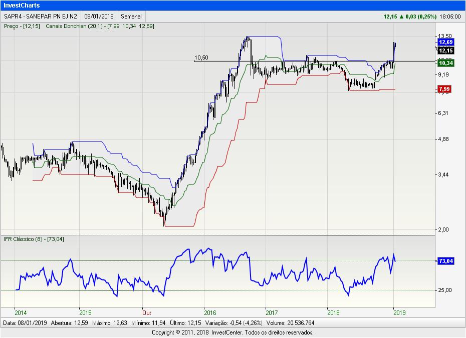 InvestCharts-SAPR4
