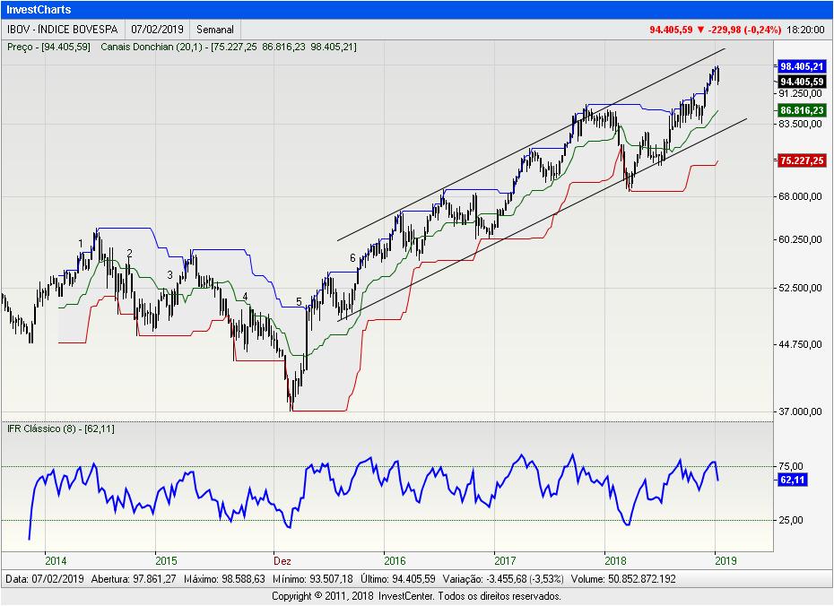 InvestCharts-IBOV
