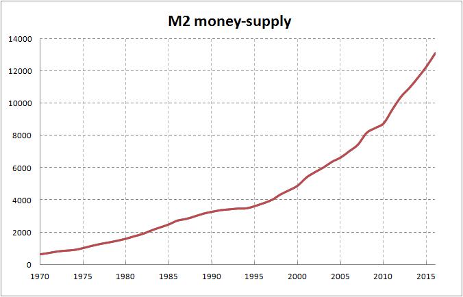 us-m2-money-supply-1