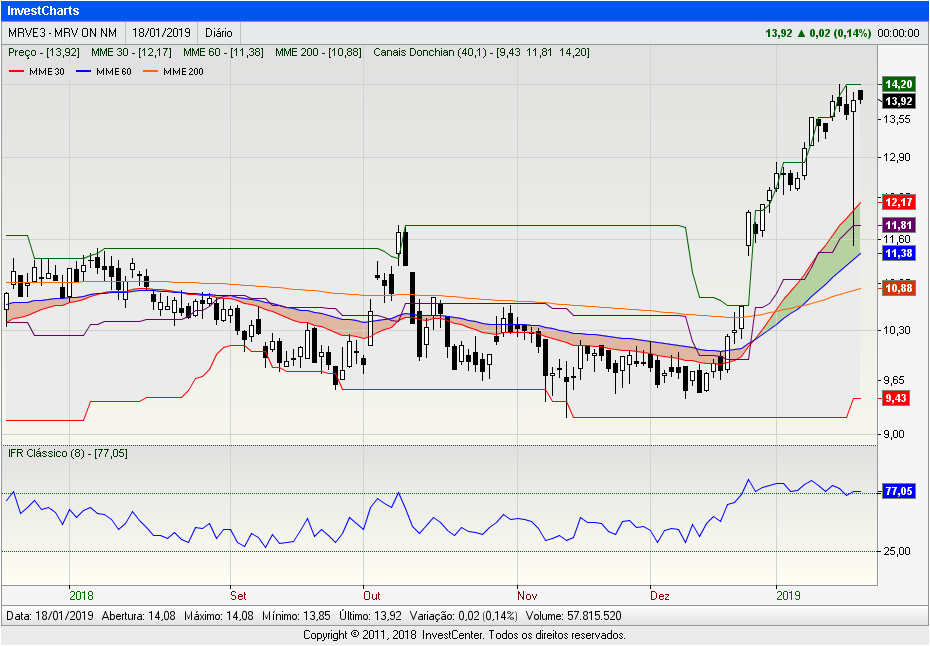 InvestCharts-MRVE3