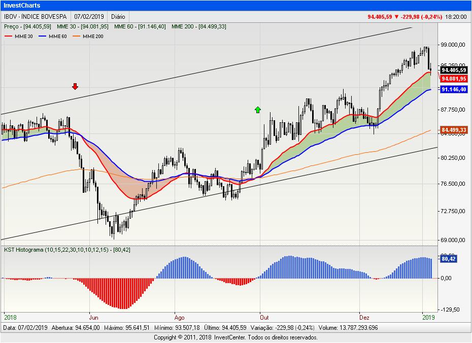 InvestCharts-IBOV2