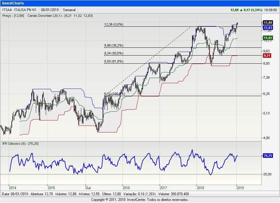 InvestCharts-ITSA4