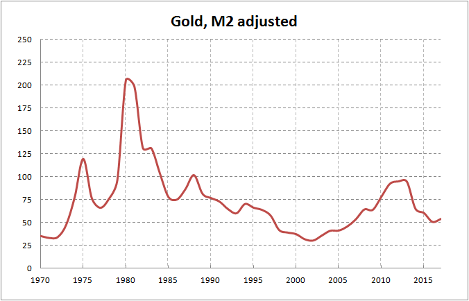 gold-M2-adjusted
