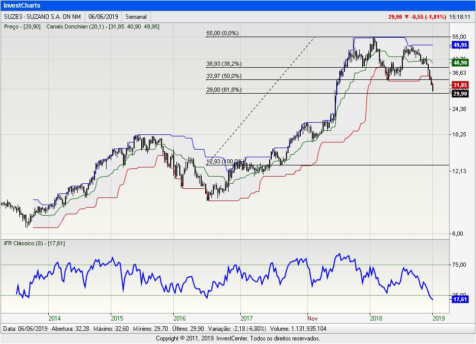 InvestCharts-SUZB3